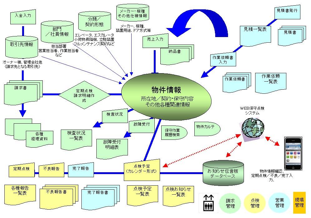 スマートアップシステム概略図
